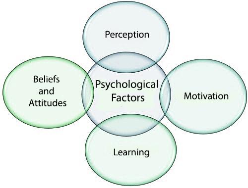 Psychological factors affecting Consumer Behavior
