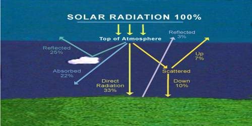Passage of Solar Radiation through the Atmosphere