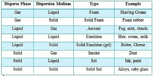 Types of Colloids - QS Study