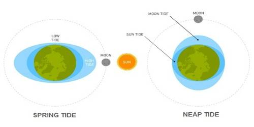 Types of Tides based on the Sun, Moon, and the Earth Positions