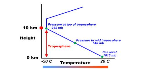 Vertical Variation of Pressure in Earth Surface