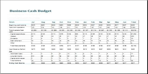 Preparation of Cash Budget Methods
