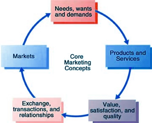 13 core marketing concepts Marketing is a term we hear all the time, but what is it exactly this article outlines some core marketing concepts marketing definition essentially, marketing means creating, promoting, and delivering goods and services to consumers and businesses.