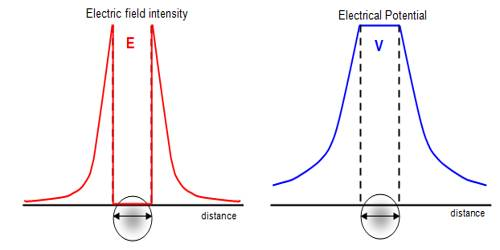 Relation between Electric Intensity and Electric Potential