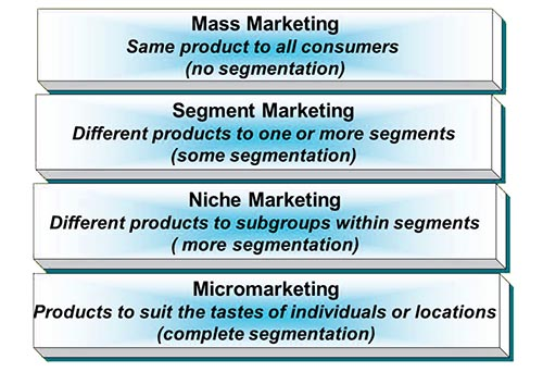 market segmentation of esprit Market segmentation, also called customer segmentation, is a great way to deliver them while it's an important strategy for any ecommerce company, many market segmentation is when you divide your visitors and customers into segments, or groups, based on qualities that they have in common.