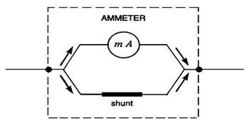 use of shunt in galvanometer