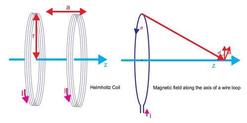 Applications of Biot-Savart's Law