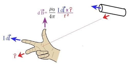 Biot-Savart's Law or Laplace's Law