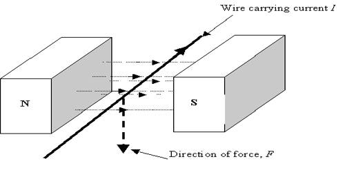 Conducting Wire and Force in Magnetic Field