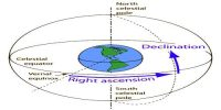 Declination: Elements of Geomagnetism