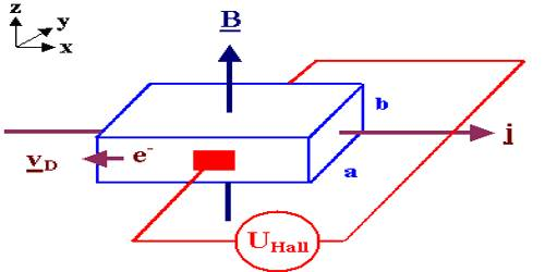 Experiment of Hall's Effect - QS Study
