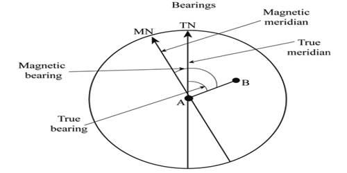 Magnetic Meridian