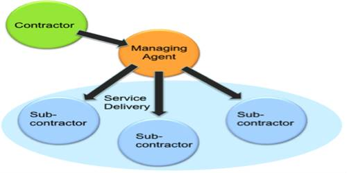 Disadvantage of Managing Agency Systems