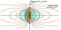 Terrestrial Magnetism of Earth