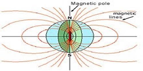 Terrestrial Magnetism of Earth