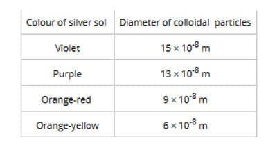 sol particles