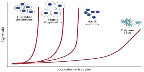 Viscosity: Properties of Colloids
