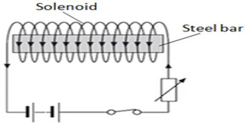 Experiment: Preparation of an Artificial Magnet by Electric Method