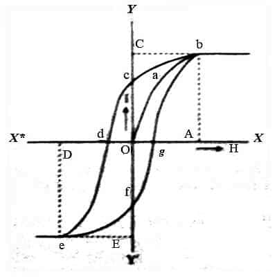 Cycle of Magnetization and Hysteresis 1