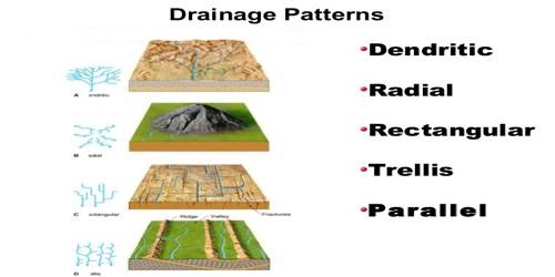 Important Drainage Patterns