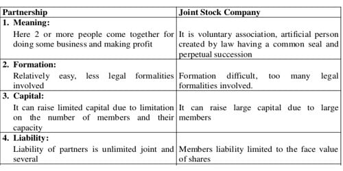 Joint Stock Company and Partnership Business 1