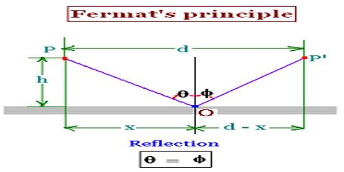 Law of Reflection in terms of Fermat's Principle