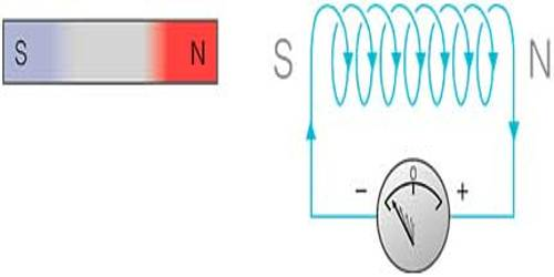 Explanation of Lenz's Law of Electromagnetic Induction