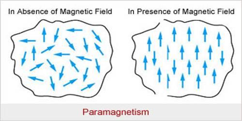 Paramagnetic Substance