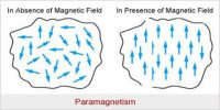 Properties of Paramagnetic Materials