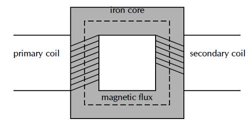 Primary and Secondary Coil