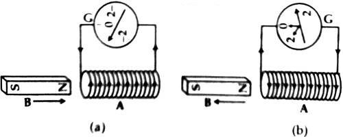 production of electricity by a magnet