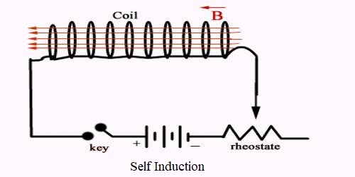 Coefficient of Self-inductance