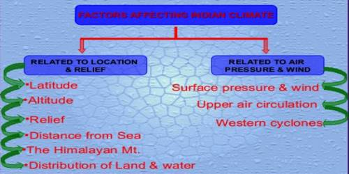 Which Factors are Related to Air Pressure and Wind?