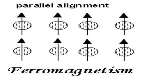 Ferromagnetic Substance