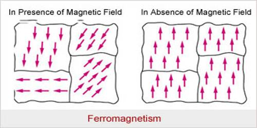 Properties of Ferromagnetic Materials
