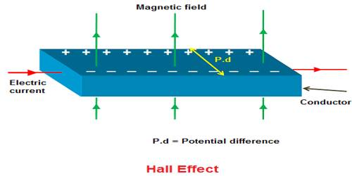 Hall Potential or Voltage