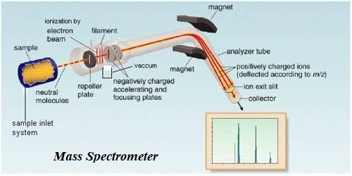 Applications of Mass Spectrometry
