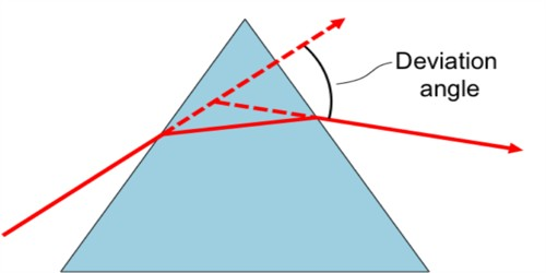 Angle of Minimum Deviation for a Prism