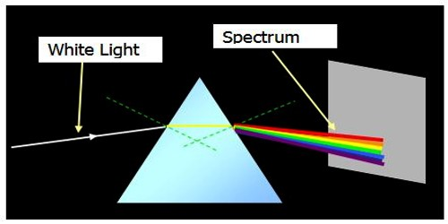Cause of Formation of Spectrum