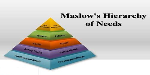 Maslow Need Hierarchy relate to Social Responsibility from Institutions