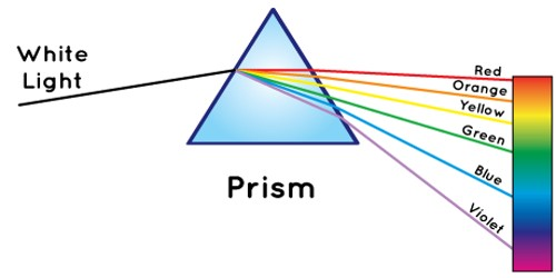 Prism definition in Refraction and Dispersion of light