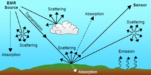 Scattering of Radiation
