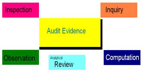 Important methods of obtaining Audit Evidence