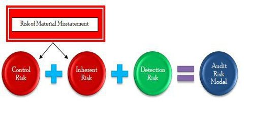 Audit Risk Model