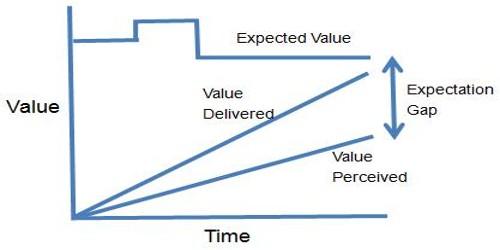 Reasons for raising Expectation Gap
