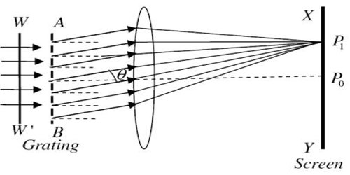 Plane Transmission Grating