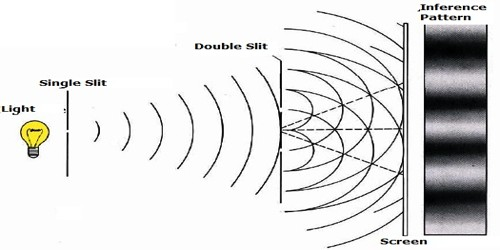 Young's double slit Experiment on Interference