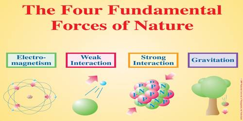 Strength of the Fundamental Forces