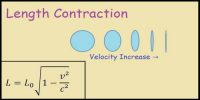 Length Contraction according to the Theory of Relativity