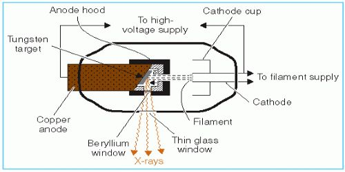 Gas Tube Method for the Production of X-rays
